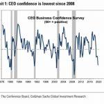 """Warning – Alexandre Baradez: """"La confiance des PDG américains sur des niveaux de crise systémique"""""""