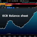 La taille du Bilan de la BCE a enflé de 7,9 milliards € et atteint désormais 4684,1 milliards €, soit 40,5% du Pib de la zone euro
