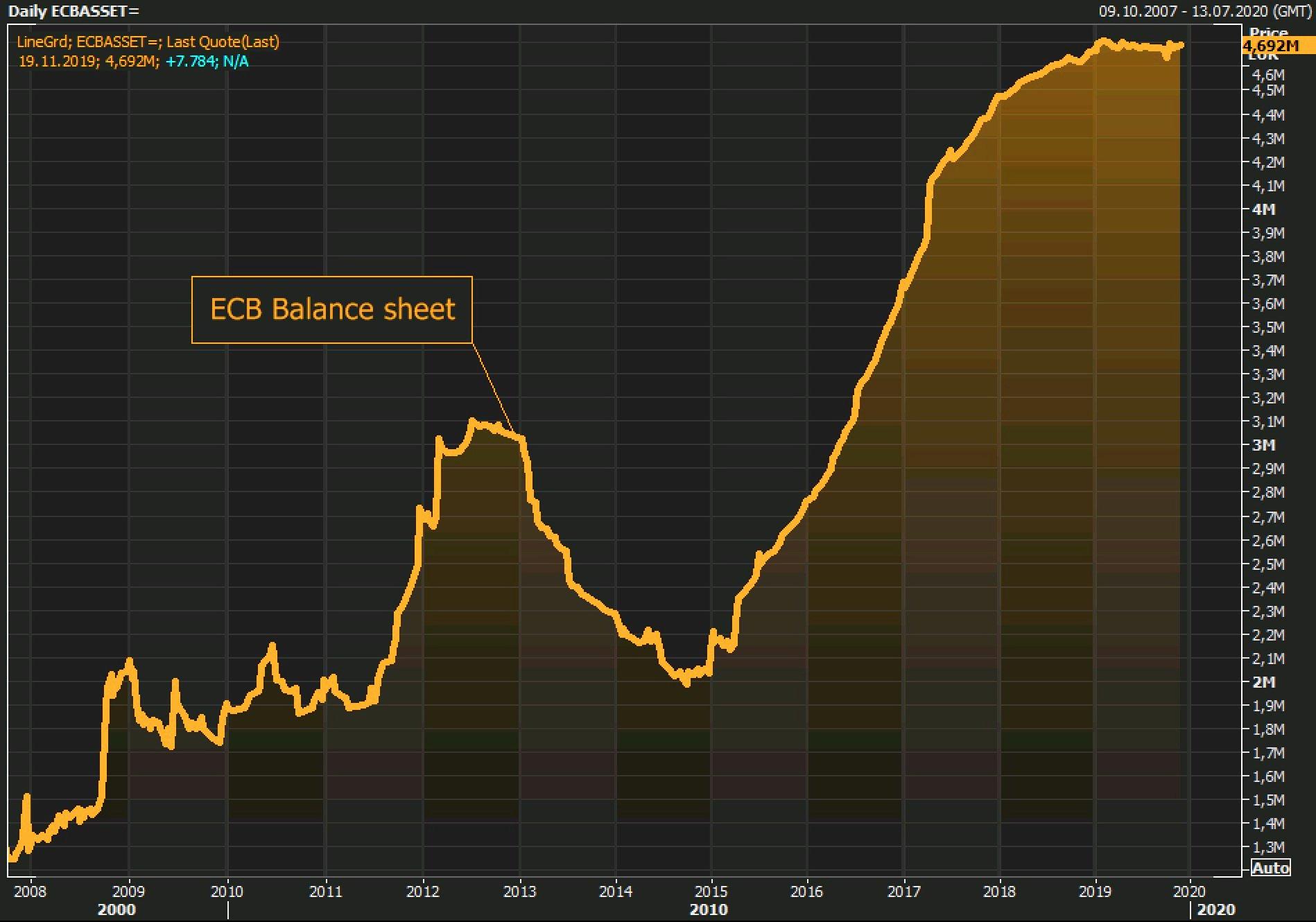 La taille du Bilan de la BCE a enflé de 7,8 milliards € et atteint désormais 4691,9 milliards €, soit 40,6% du Pib de la zone euro