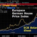 BCE, fabricant agréé de bulles ? Allemagne: Immobilier en hausse de près de 119% depuis début 2005 !! Les prix des logements flambent à Berlin !