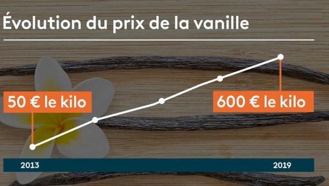 Le prix de la vanille ne cesse de flamber