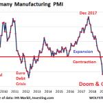 Mais qu'as tu fait Mario ? L'indice PMI manufacturier allemand est à son plus faible niveau en 10 ans !