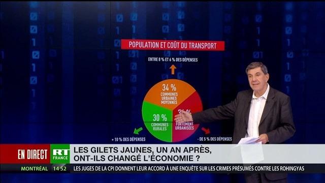 Chronique éco de Jacques Sapir - Gilets jaunes, un an après: quelles retombées économiques ?