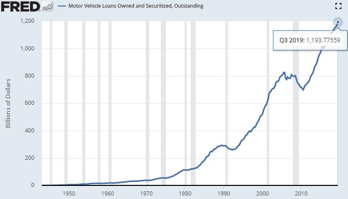 USA: La dette sur les Prêts automobiles vient d'atteindre un nouveau sommet historique au 3ème trimestre 2019