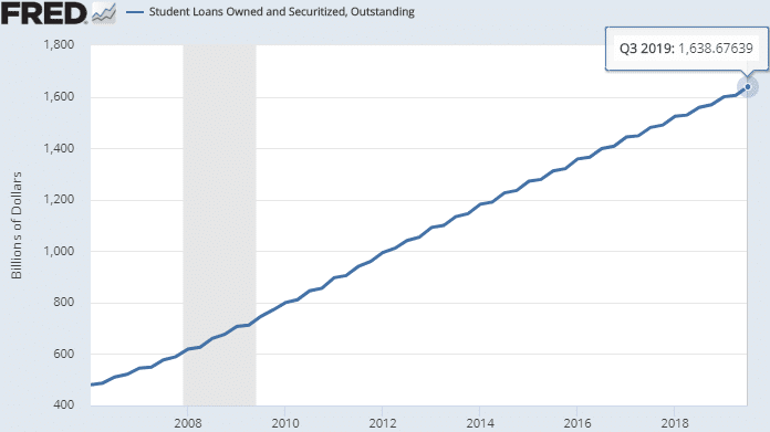 student-loans-owned-securitzed-outstanding-us-2019-11-16