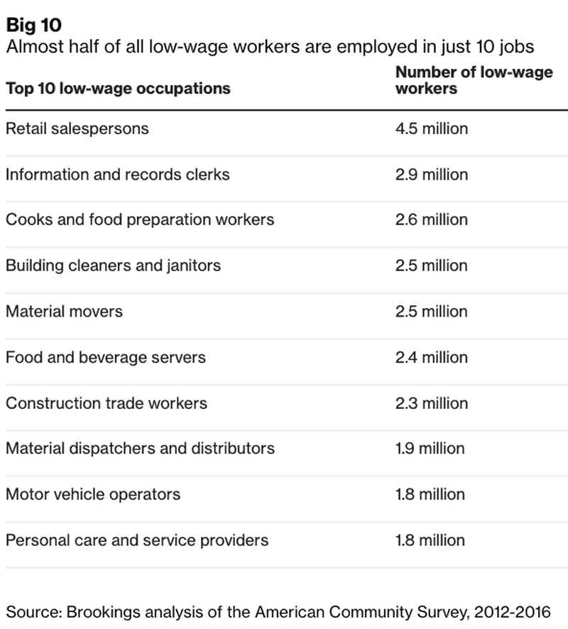 top-10-low-wage-occupations