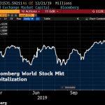 La capitalisation boursière mondiale atteint désormais plus de 86 400 milliards $, soit près de 100% du PIB mondial… Ca Bulle !!