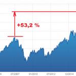 Bad News is Good News ! CAC 40 Global Return sous coke monétaire ! 53,2% plus élevé qu'avant le Krach de juillet 2007 !!