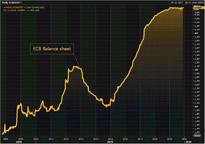 La taille du Bilan de la BCE a enflé de 1,8 milliard € et atteint désormais 4698 milliards €, soit 40,6% du Pib de la zone euro