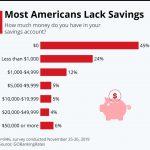 81% des américains ont moins de 5 000 dollars d'épargne. Ne comptez pas sur eux pour relancer l'économie US !