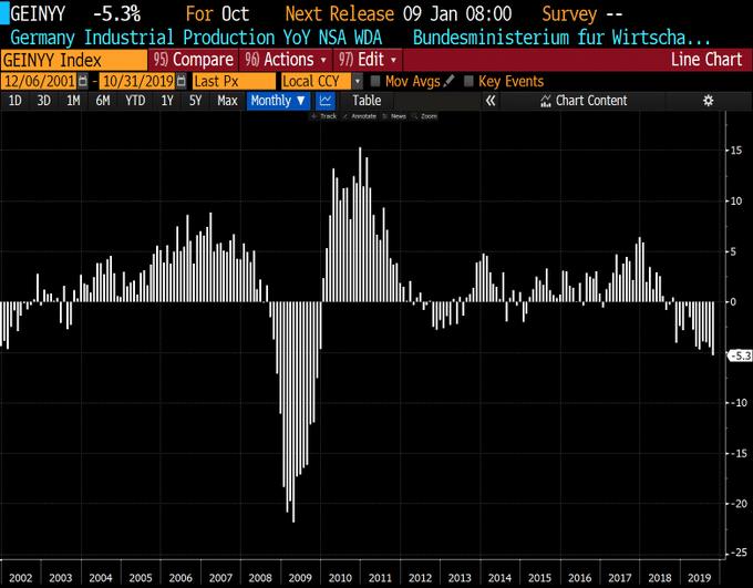 Allemagne: La production industrielle a chuté de -5,3% au mois d