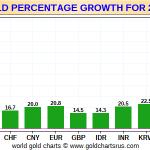 L'euro a perdu 20,8% de sa valeur face à l'or depuis le début d'année 2019 ! 2020 arrive et la BCE vient de relancer sa planche à billets !!