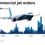 L'envolée des commandes est terminée ! La bulle des jets commerciaux est prête à exploser !!