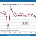 Warning: Première contraction de la production industrielle mondiale depuis la dernière récession ! Jusqu'ici tout va bien…
