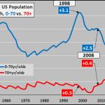 Le casse-tête démographique des États-Unis