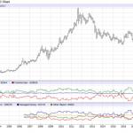 Pourquoi les investisseurs dans l'or se focalisent trop sur le rapport COT