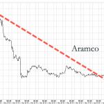 Le cours de l'action Saudi Aramco atteint un nouveau plus bas dans la foulée des attaques iraniennes