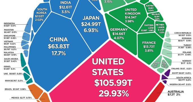 La richesse mondiale résumée en un seul graphique