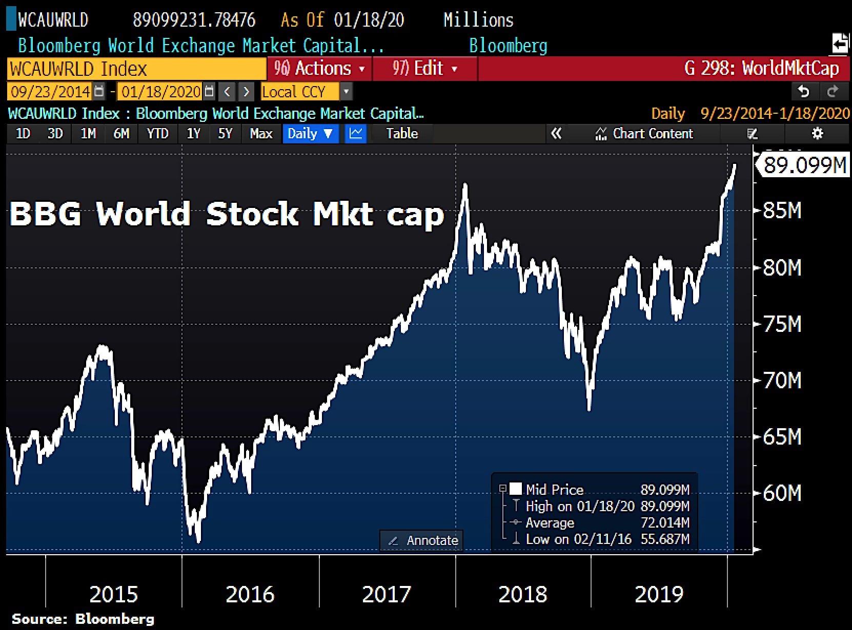 Shootée à l'héroïne monétaire, la capitalisation boursière mondiale vient d'atteindre un nouveau sommet historique à plus de 89 000 milliards $