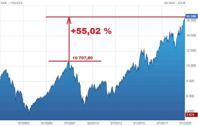 """55,02% plus haut qu'avant le Krach de juillet 2007: Le CAC 40 Global Return shooté aux taux négatifs + liquidités… Une envolée dans le vide !"""""""