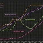 Les banques centrales du monde entier ont injecté des tonnes de liquidités sur les marchés pour tuer la volatilité ! Il n'y a plus de marché !!