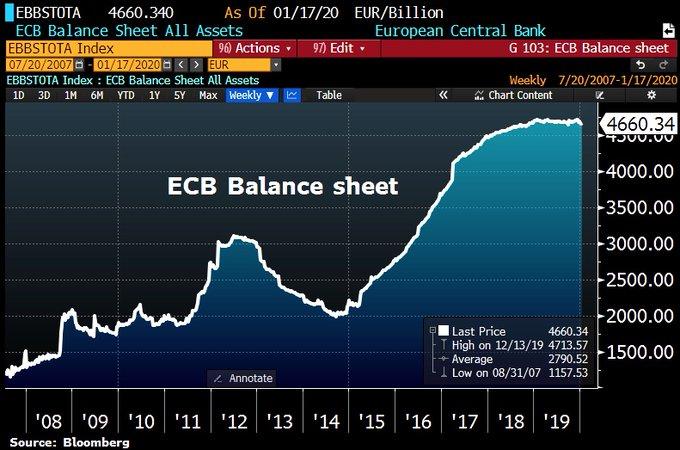 Le bilan de la BCE a enflé de 4,6 milliards € et atteint 4660,34 milliards € alors que Lagarde continue de faire tourner la planche à billets