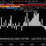 Allemagne: Chute de -6,5% des commandes à l'industrie en novembre 2019. 18ème mois de déclin d'affilée