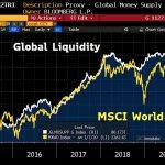 La liquidité mondiale vient d'atteindre un niveau record propulsant les marchés à des sommets historiques.