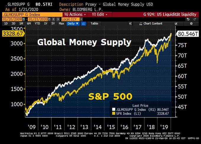 La liquidité mondiale vient d
