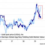 """Nicolas Chéron: """"Désynchronisation de l'or et des obligations à taux négatifs. Les marchés anticiperaient-ils des pressions inflationnistes ?"""""""