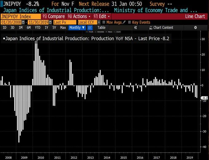 Japon: La production industrielle a fortement été révisée à la baisse à -8,2% sur le mois de décembre 2019. Pire déclin depuis Mars 2013 !