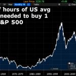 USA: 1980: 20h de travail pour acheter 1 action du S&P500 – 2020: 126h,.. New Record !!