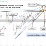 Ratio or/argent: vers de nouveaux sommets ou une forte baisse ?