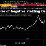 Aïe! L'encours des obligations mondiales à rendement négatif repart à la hausse à plus de 13.200 milliards $