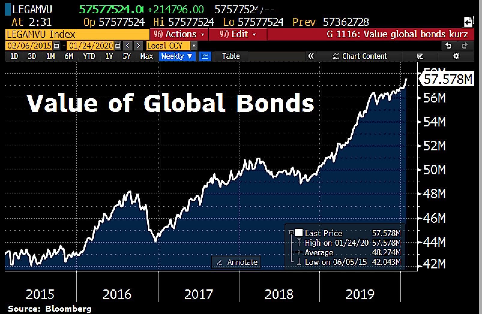 Folie monétaire monstrueuse ! La plus grosse bulle obligataire de tous les temps vient d'atteindre un nouveau sommet historique à 57 578 milliards $ !!