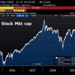 Shootée à la morphine monétaire, la capitalisation boursière mondiale vient d'atteindre un nouveau sommet historique