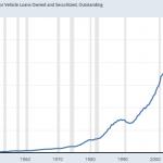 USA: La dette sur les Prêts automobiles vient d'atteindre un nouveau sommet historique au 4ème trimestre 2019 à plus de 1192 milliards $