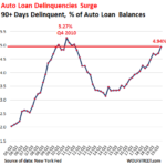 ALERTE Subprimes: Le taux de défaillance (+ 90 jours) sur les prêts automobiles US s'envole à des niveaux records !!