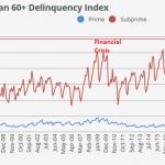 Le taux de défaillance (+ de 60 jours) sur les prêts automobiles US est aujourd'hui plus élevé que lors de la dernière crise financière