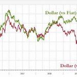 Depuis la fin de la normalisation de la politique monétaire de la FED, le dollar PLONGE face à l'OR !