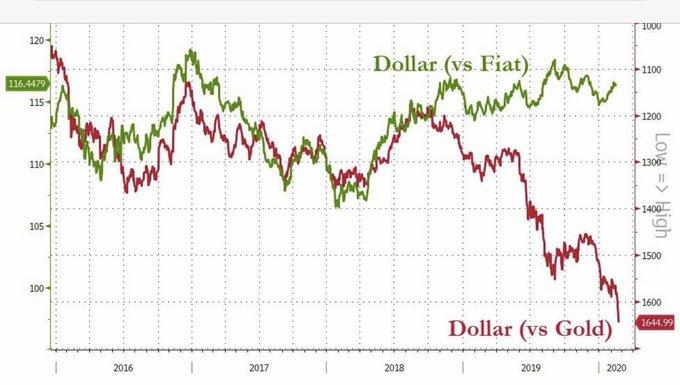 Depuis la fin de la normalisation de la politique monétaire de la FED, le dollar PLONGE face à l