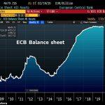Le bilan de la BCE reprend sa tendance haussière avec un Bond de 10,8 milliards €. Sa taille atteint désormais 4679,73 milliards €