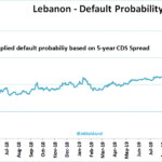 Liban: la probabilité de défaut d'un contrat CDS sur 5 ans vient d'atteindre 99%, tandis que l'économie du pays s'effondre !
