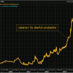 Moody's dégrade la note du Liban juste un cran au-dessus du défaut de paiement, tandis que la probabilité de défaut d'un contrat CDS sur 5 ans tutoie les 100%