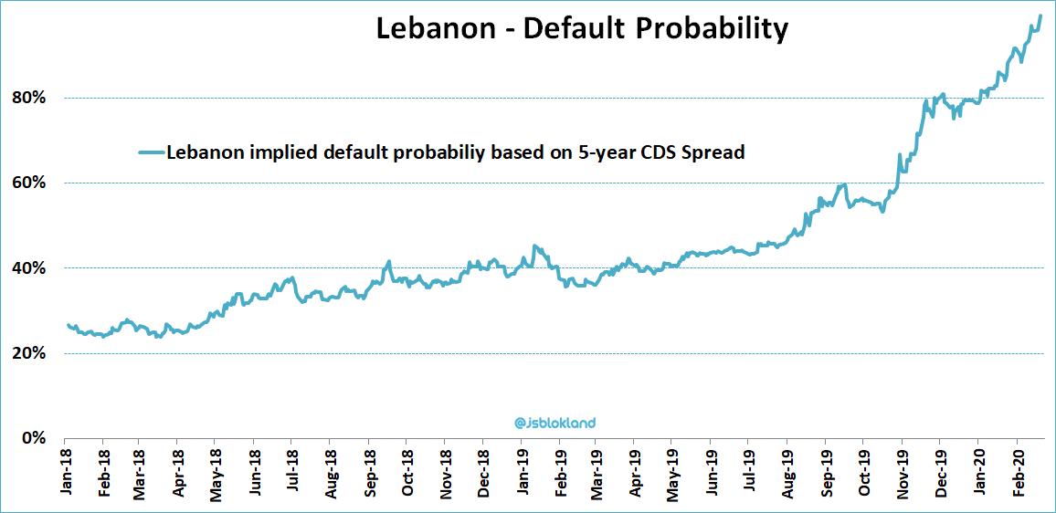 Liban: la probabilité de défaut d