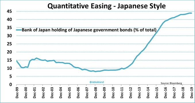 Folie monétaire ! La Banque du Japon détient désormais 44% de l
