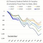 Une fois de plus, le déficit budgétaire US a fait pire qu'attendu en janvier et est en passe d'atteindre plus de 1 100 milliards $ en 2020
