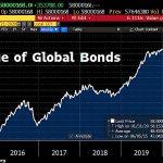 FOLIE MONÉTAIRE ! La plus grosse bulle obligataire de tous les temps a enflé de 316 milliards $ cette semaine et atteint désormais 58 000 milliards $