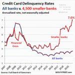 USA: Le taux de défaillance sur les cartes de crédit dans les petites banques est désormais plus élevé que lors de la dernière crise financière de 2008 !