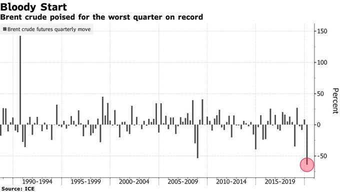 Le pétrole vient de plonger à son plus faible niveau en 17 ans ! La contraction liée aux restrictions de confinement érode la demande !!